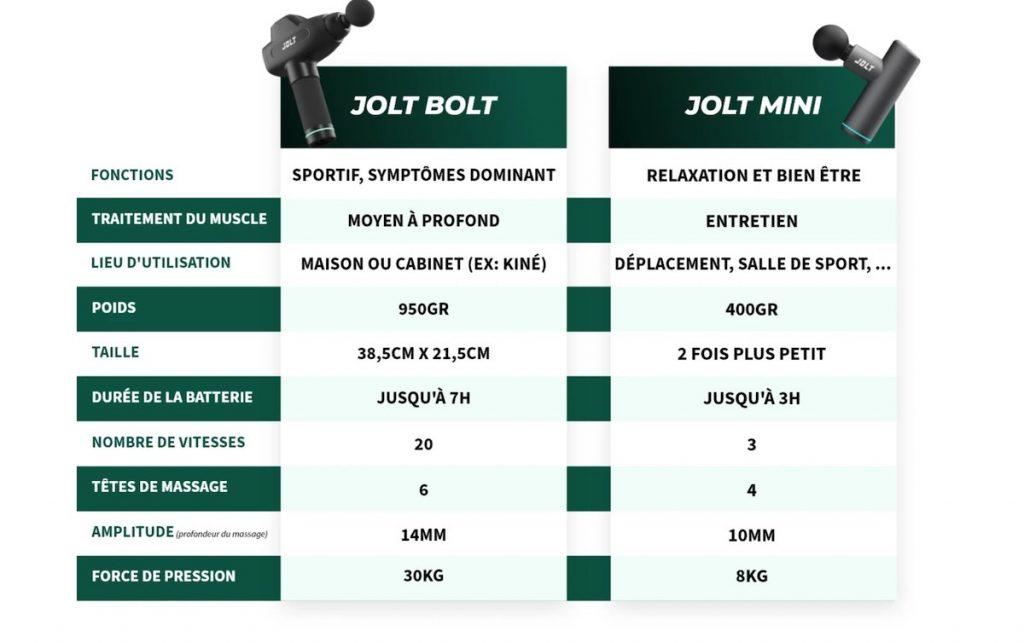comparatif pistolet de massage Jolt Bolt vs Jolt mini